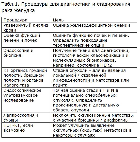 Схема химиотерапии flot