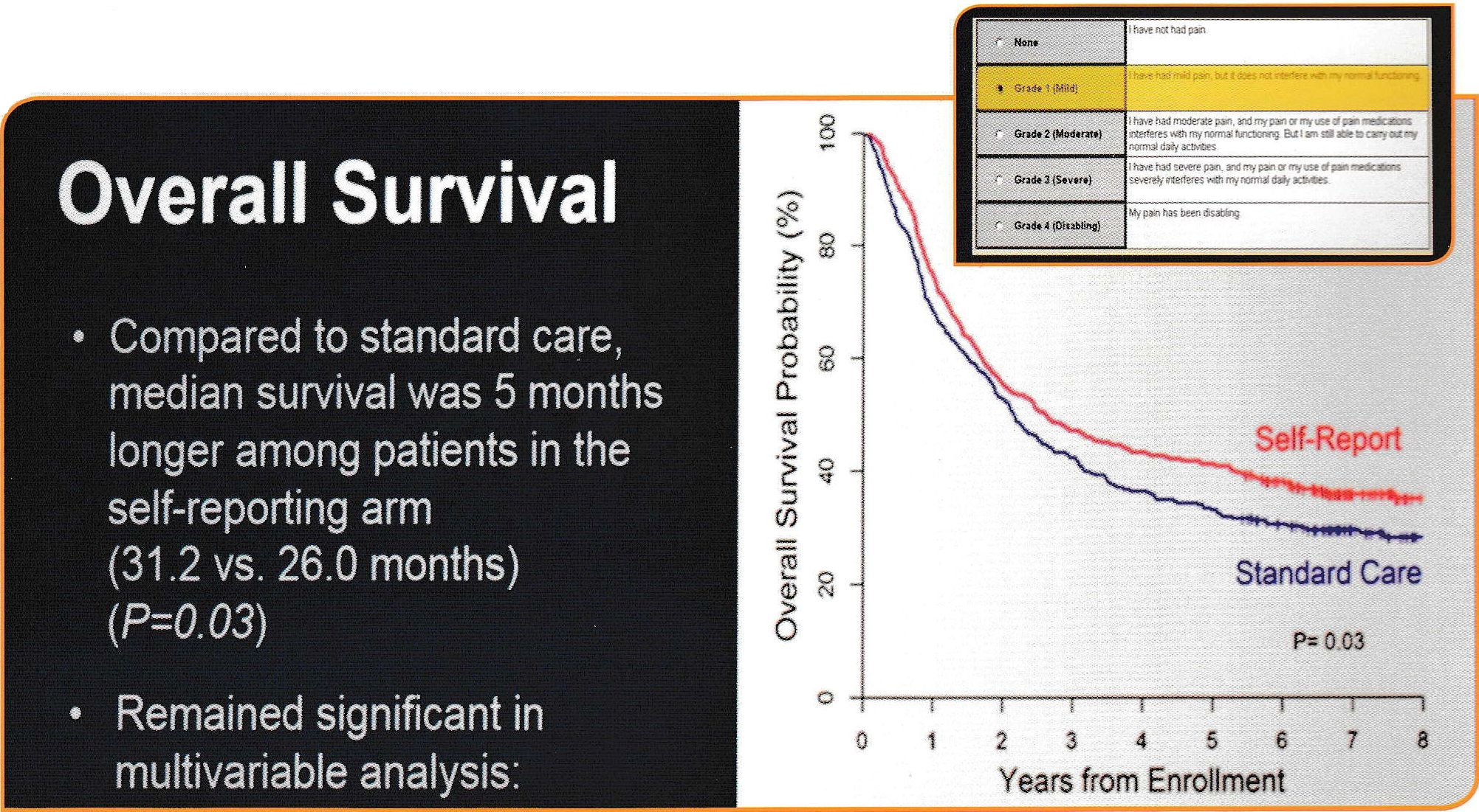 asco A web based tool for patients to self report their symptoms increased overall survival